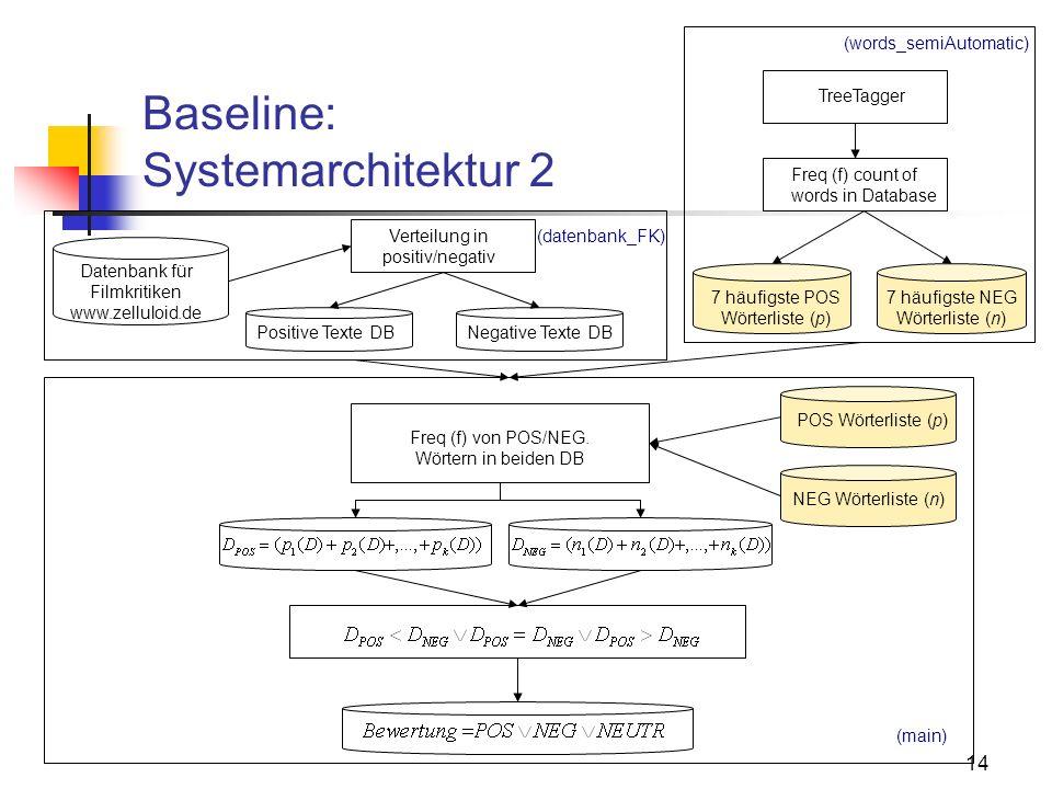 14 Baseline: Systemarchitektur 2 Datenbank für Filmkritiken www.zelluloid.de Freq (f) von POS/NEG. Wörtern in beiden DB 7 häufigste NEG Wörterliste (n