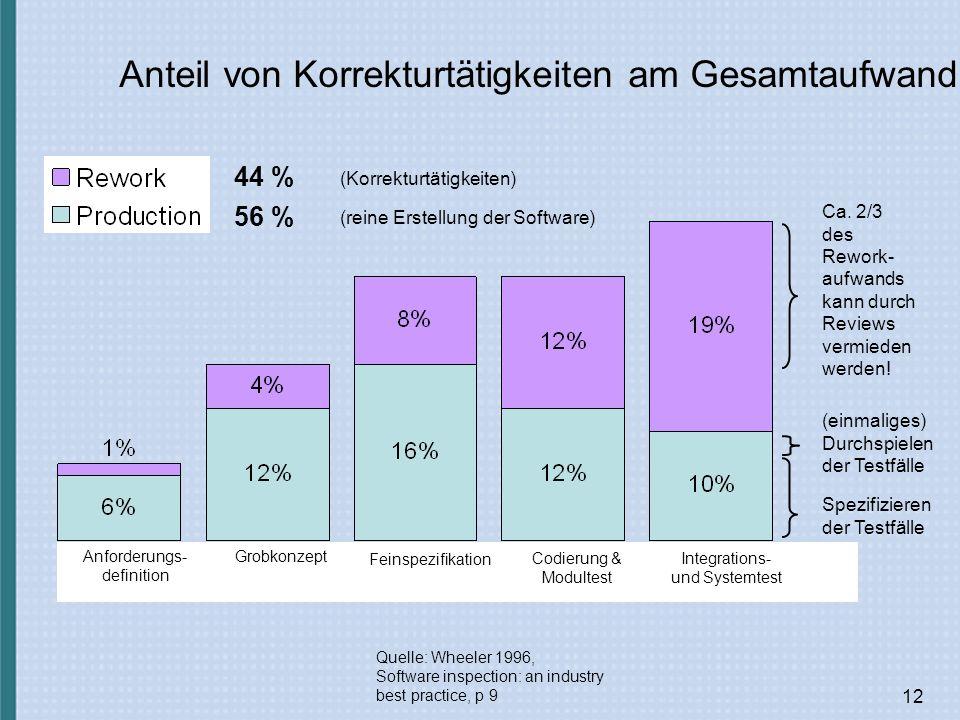 12 Anteil von Korrekturtätigkeiten am Gesamtaufwand Quelle: Wheeler 1996, Software inspection: an industry best practice, p 9 44 % 56 % (Korrekturtätigkeiten) (reine Erstellung der Software) Anforderungs- definition Grobkonzept Feinspezifikation Codierung & Modultest Integrations- und Systemtest Ca.