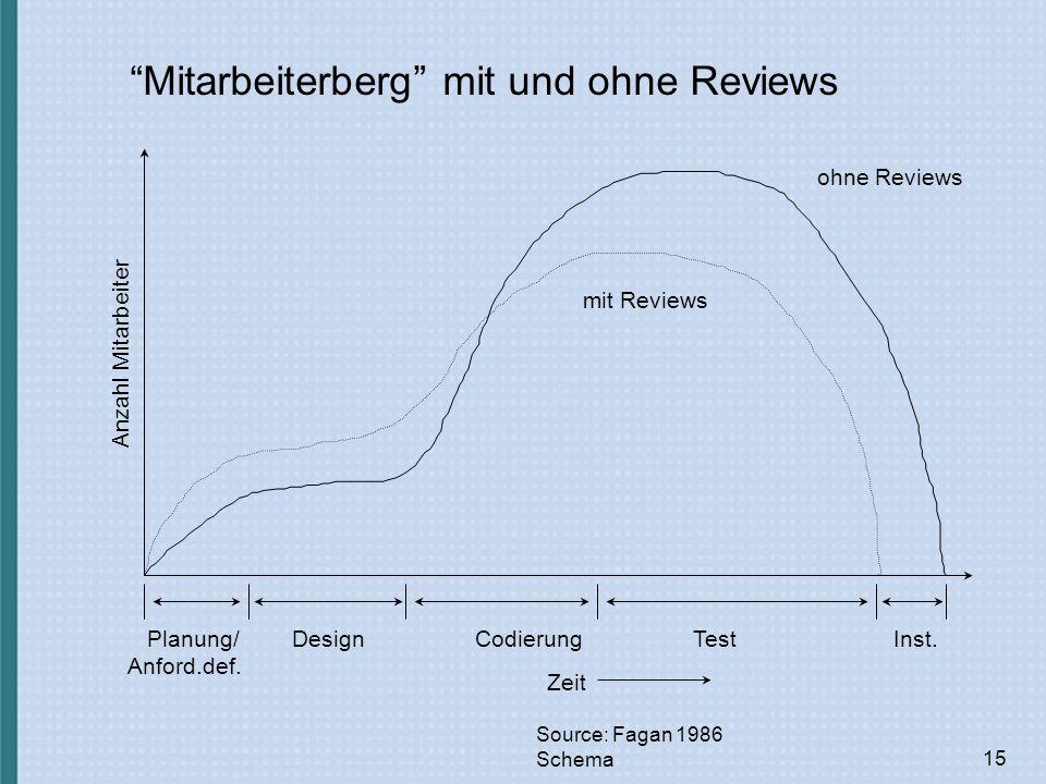 15 Mitarbeiterberg mit und ohne Reviews Source: Fagan 1986 Schema ohne Reviews Anzahl Mitarbeiter DesignCodierungTestInst.