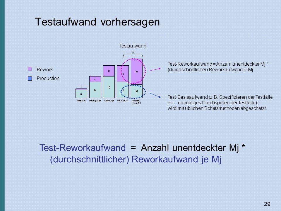 29 Rework Production Testaufwand Testaufwand vorhersagen Test-Basisaufwand (z.B.