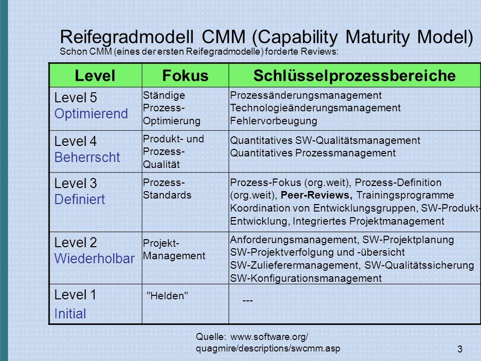 3 Reifegradmodell CMM (Capability Maturity Model) LevelFokusSchlüsselprozessbereiche Level 5 Optimierend Level 4 Beherrscht Level 3 Definiert Level 2 Wiederholbar Level 1 Initial Quelle: www.software.org/ quagmire/descriptions/swcmm.asp Helden --- Projekt- Management Anforderungsmanagement, SW-Projektplanung SW-Projektverfolgung und -übersicht SW-Zulieferermanagement, SW-Qualitätssicherung SW-Konfigurationsmanagement Prozess- Standards Prozess-Fokus (org.weit), Prozess-Definition (org.weit), Peer-Reviews, Trainingsprogramme Koordination von Entwicklungsgruppen, SW-Produkt- Entwicklung, Integriertes Projektmanagement Produkt- und Prozess- Qualität Quantitatives SW-Qualitätsmanagement Quantitatives Prozessmanagement Ständige Prozess- Optimierung Prozessänderungsmanagement Technologieänderungsmanagement Fehlervorbeugung Schon CMM (eines der ersten Reifegradmodelle) forderte Reviews: