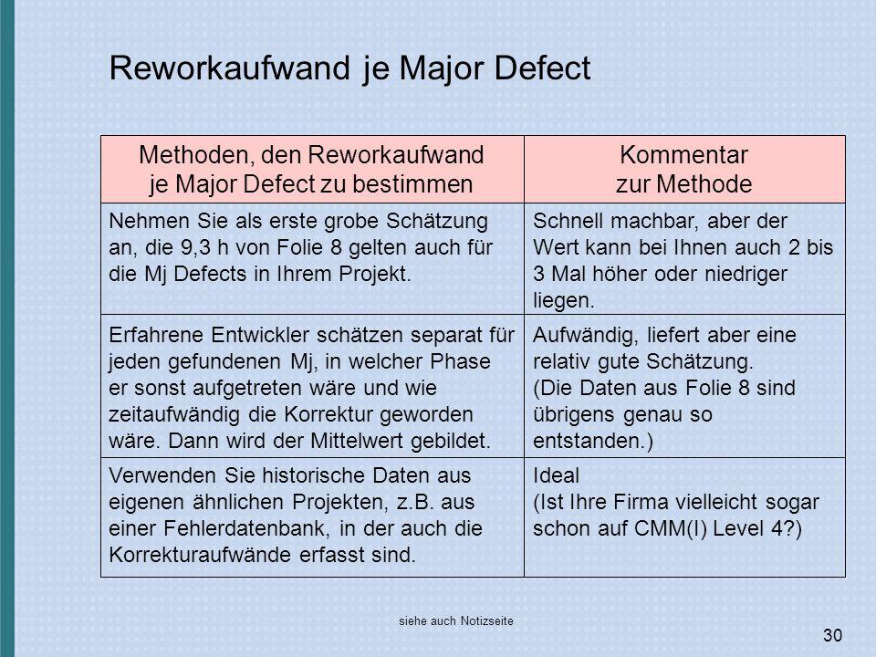 30 Reworkaufwand je Major Defect Ideal (Ist Ihre Firma vielleicht sogar schon auf CMM(I) Level 4?) Verwenden Sie historische Daten aus eigenen ähnlichen Projekten, z.B.