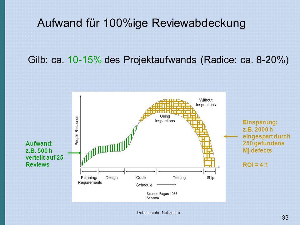 33 Aufwand für 100%ige Reviewabdeckung Details siehe Notizseite Gilb: ca.