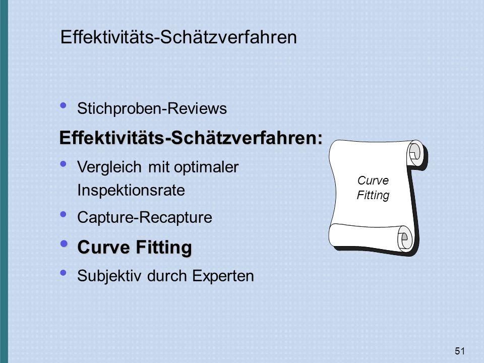 51 Effektivitäts-Schätzverfahren Stichproben-ReviewsEffektivitäts-Schätzverfahren: Vergleich mit optimaler Inspektionsrate Capture-Recapture Curve Fitting Curve Fitting Subjektiv durch Experten Curve Fitting