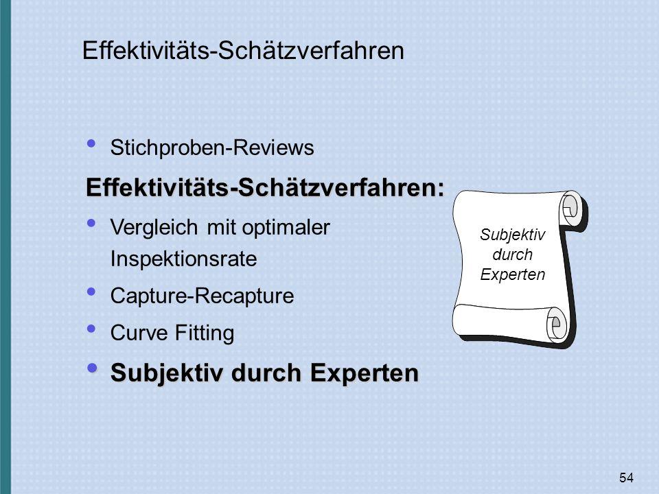 54 Effektivitäts-Schätzverfahren Stichproben-ReviewsEffektivitäts-Schätzverfahren: Vergleich mit optimaler Inspektionsrate Capture-Recapture Curve Fitting Subjektiv durch Experten Subjektiv durch Experten Subjektiv durch Experten