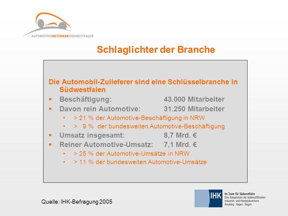 Schlaglichter der Branche Die Automobil-Zulieferer sind eine Schlüsselbranche in Südwestfalen Beschäftigung: 43.000 Mitarbeiter Davon rein Automotive: 31.250 Mitarbeiter > 21 % der Automotive-Beschäftigung in NRW > 9 % der bundesweiten Automotive-Beschäftigung Umsatz insgesamt: 8,7 Mrd.