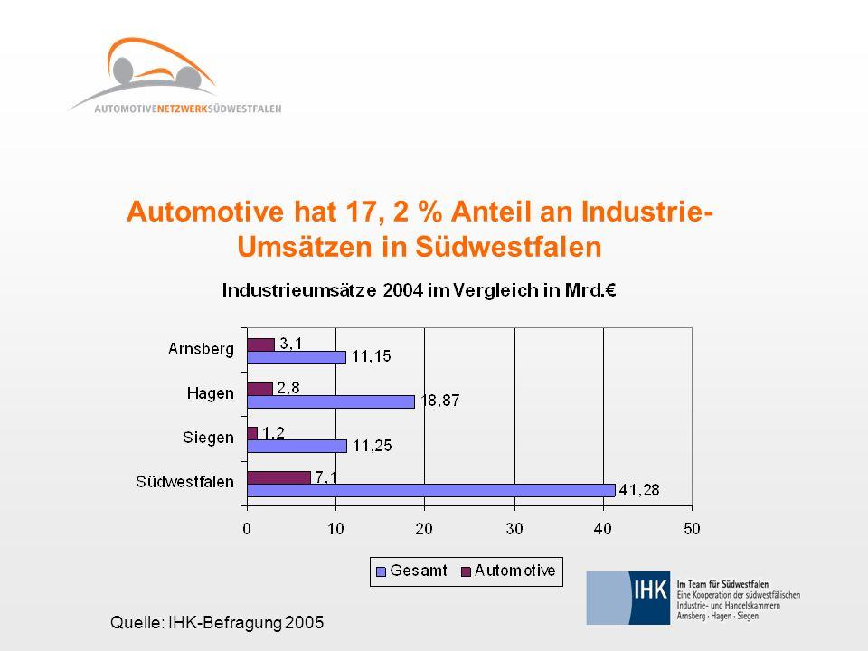 Automotive hat 17, 2 % Anteil an Industrie- Umsätzen in Südwestfalen Quelle: IHK-Befragung 2005