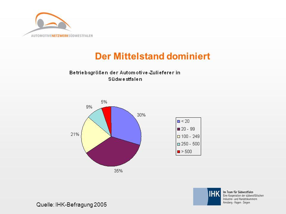 Der Mittelstand dominiert Quelle: IHK-Befragung 2005