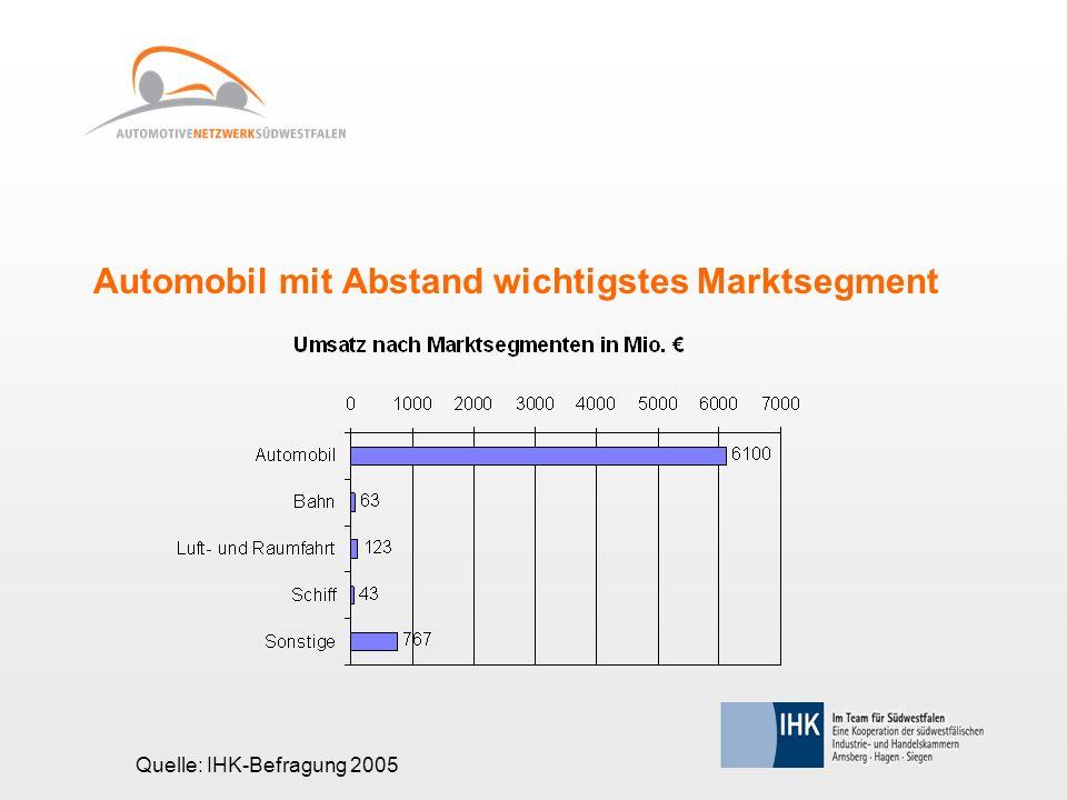 Automobil mit Abstand wichtigstes Marktsegment Quelle: IHK-Befragung 2005