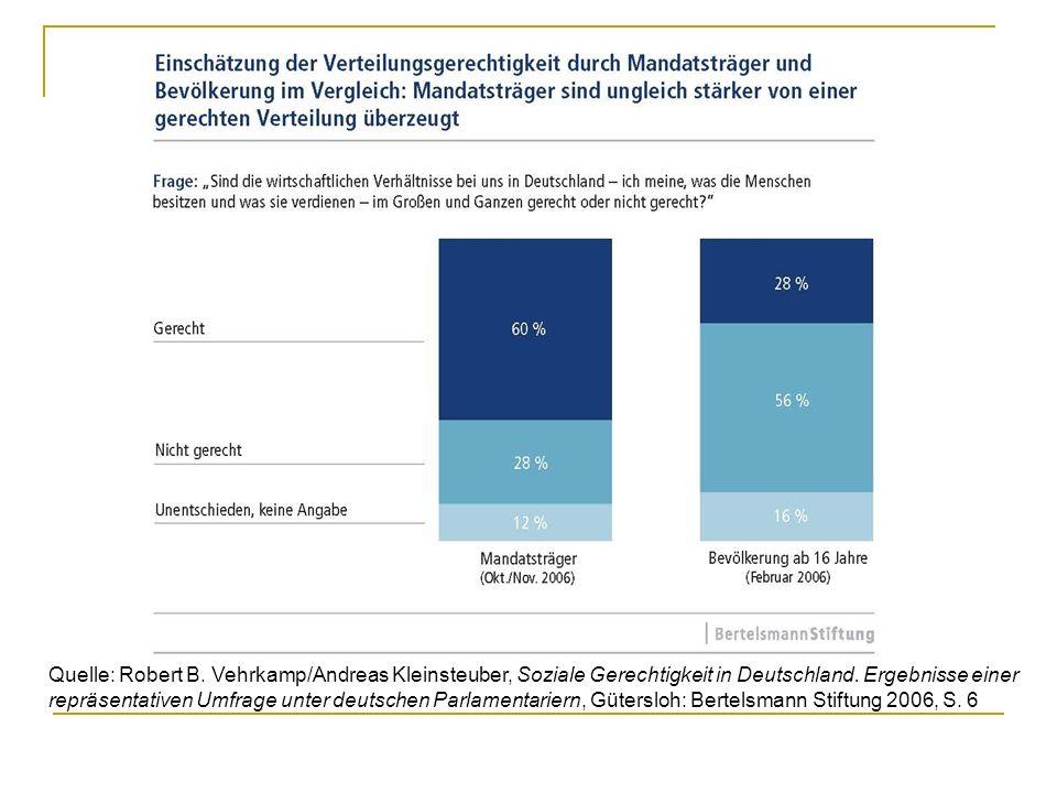 Quelle: Robert B. Vehrkamp/Andreas Kleinsteuber, Soziale Gerechtigkeit in Deutschland. Ergebnisse einer repräsentativen Umfrage unter deutschen Parlam