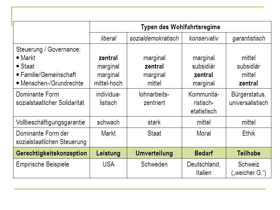 Typen des Wohlfahrtsregime liberalsozialdemokratischkonservativgarantistisch Steuerung / Governance: Markt Staat Familie/Gemeinschaft Menschen-/Grundr