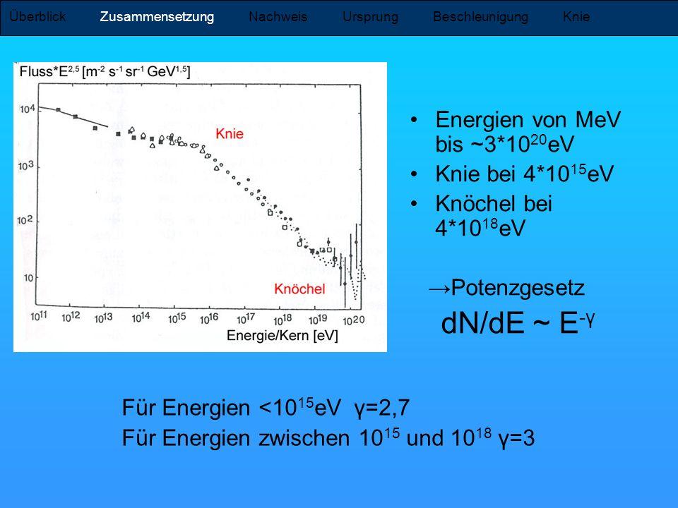 Energien von MeV bis ~3*10 20 eV Knie bei 4*10 15 eV Knöchel bei 4*10 18 eV Potenzgesetz dN/dE ~ E -γ Überblick Zusammensetzung Nachweis Ursprung Besc