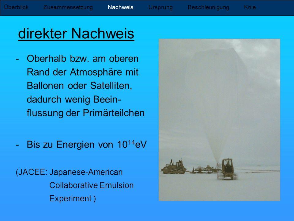 direkter Nachweis Überblick Zusammensetzung Nachweis Ursprung Beschleunigung Knie -Oberhalb bzw. am oberen Rand der Atmosphäre mit Ballonen oder Satel