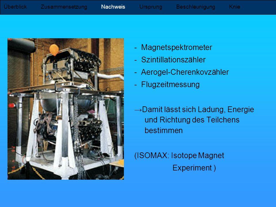 - Magnetspektrometer - Szintillationszähler - Aerogel-Cherenkovzähler - Flugzeitmessung Damit lässt sich Ladung, Energie und Richtung des Teilchens be