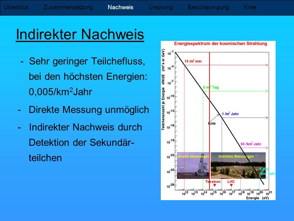 Indirekter Nachweis - Sehr geringer Teilchefluss, bei den höchsten Energien: 0,005/km 2 Jahr -Direkte Messung unmöglich - Indirekter Nachweis durch De