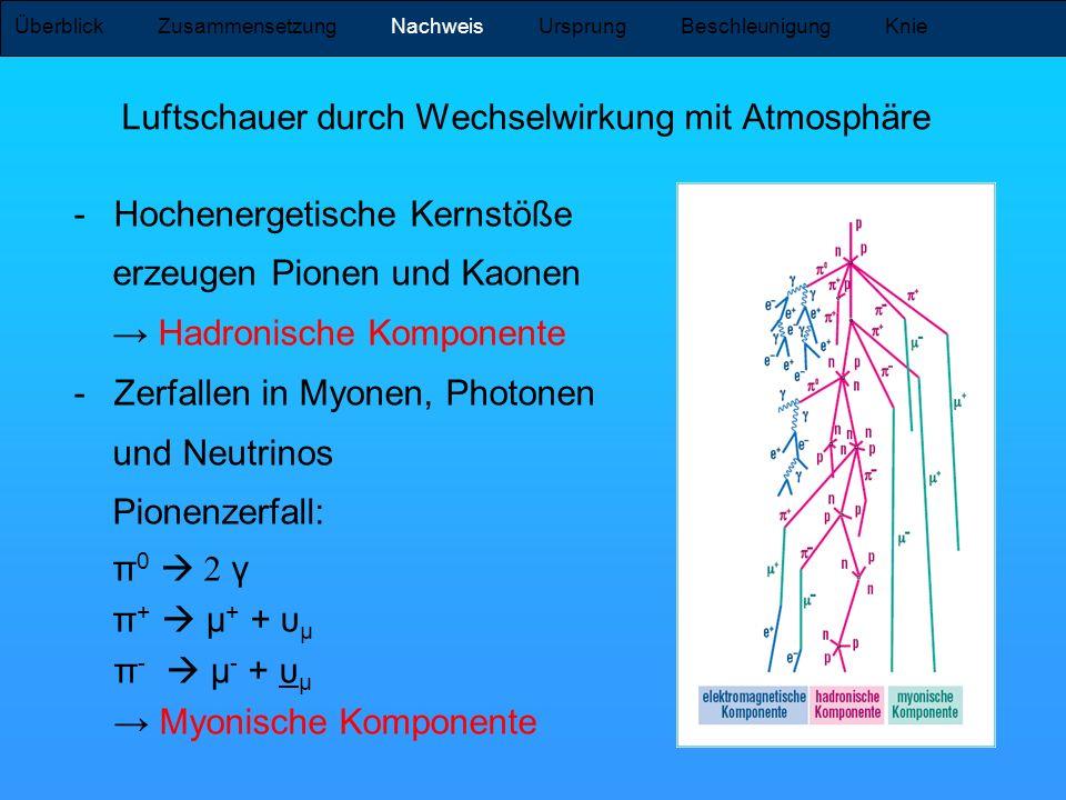 Luftschauer durch Wechselwirkung mit Atmosphäre Überblick Zusammensetzung Nachweis Ursprung Beschleunigung Knie -Hochenergetische Kernstöße erzeugen P