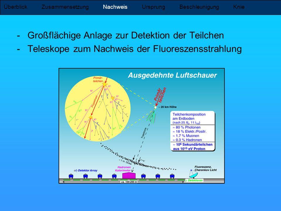 -Großflächige Anlage zur Detektion der Teilchen -Teleskope zum Nachweis der Fluoreszensstrahlung Überblick Zusammensetzung Nachweis Ursprung Beschleun