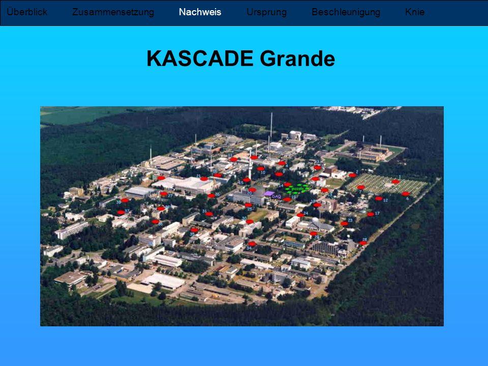Überblick Zusammensetzung Nachweis Ursprung Beschleunigung Knie KASCADE Grande