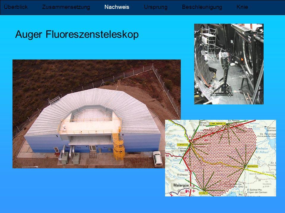Auger Fluoreszensteleskop