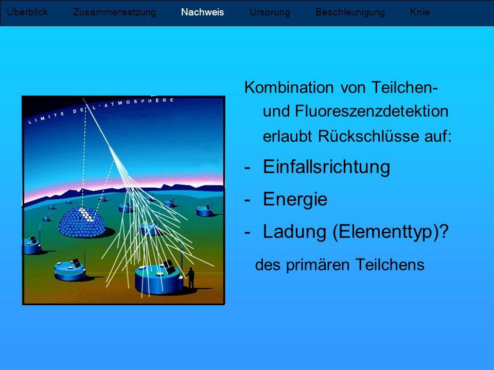 Kombination von Teilchen- und Fluoreszenzdetektion erlaubt Rückschlüsse auf: -Einfallsrichtung -Energie -Ladung (Elementtyp)? des primären Teilchens Ü