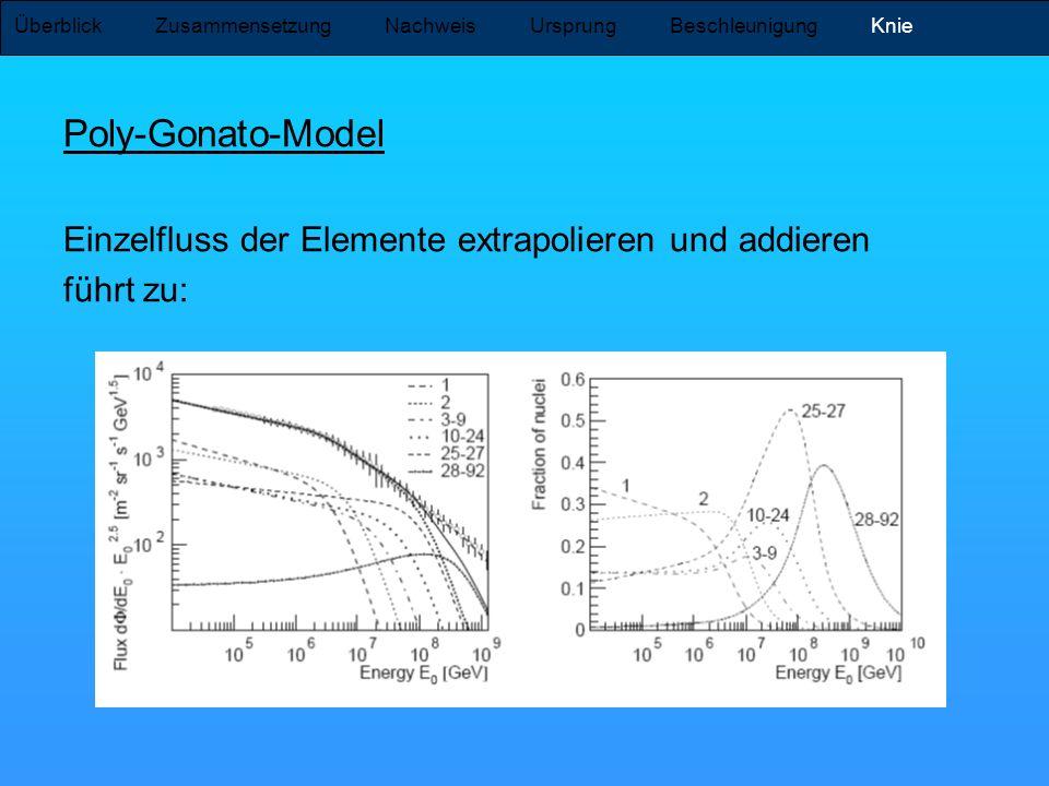 Poly-Gonato-Model Einzelfluss der Elemente extrapolieren und addieren führt zu: Überblick Zusammensetzung Nachweis Ursprung Beschleunigung Knie
