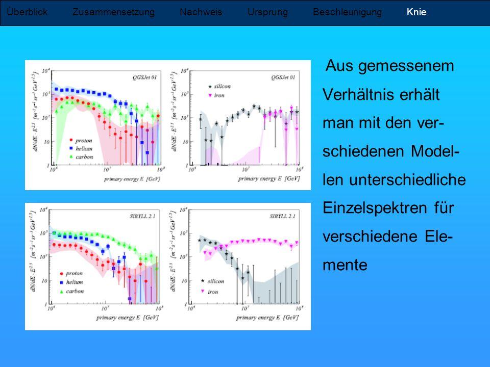 Aus gemessenem Verhältnis erhält man mit den ver- schiedenen Model- len unterschiedliche Einzelspektren für verschiedene Ele- mente Überblick Zusammen