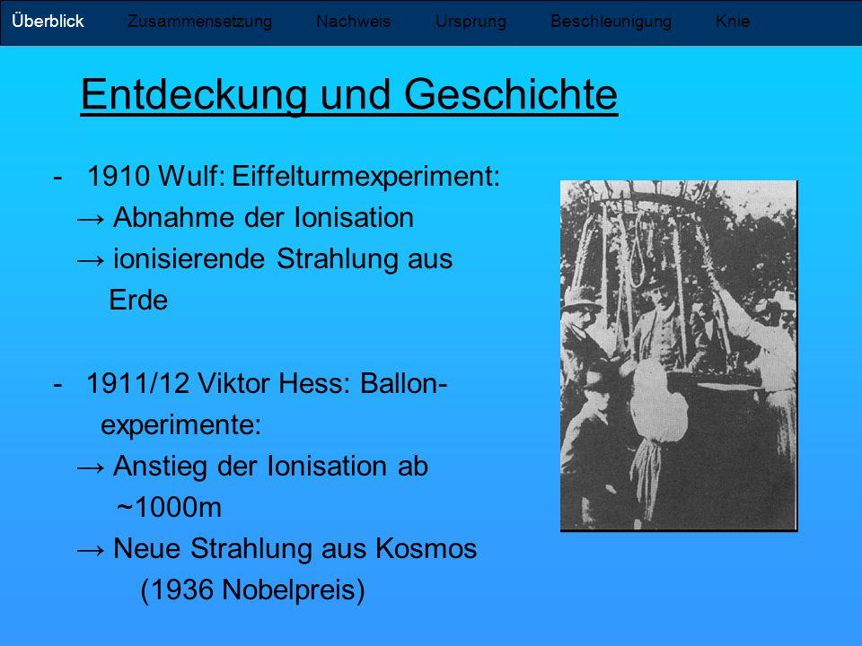 Entdeckung und Geschichte - 1910 Wulf: Eiffelturmexperiment: Abnahme der Ionisation ionisierende Strahlung aus Erde -1911/12 Viktor Hess: Ballon- expe