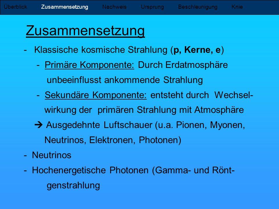 Literatur -Claus Grupen: Astroteilchenphysik, Vieweg -www.astroteilchenphysik.dewww.astroteilchenphysik.de -Jörg R.