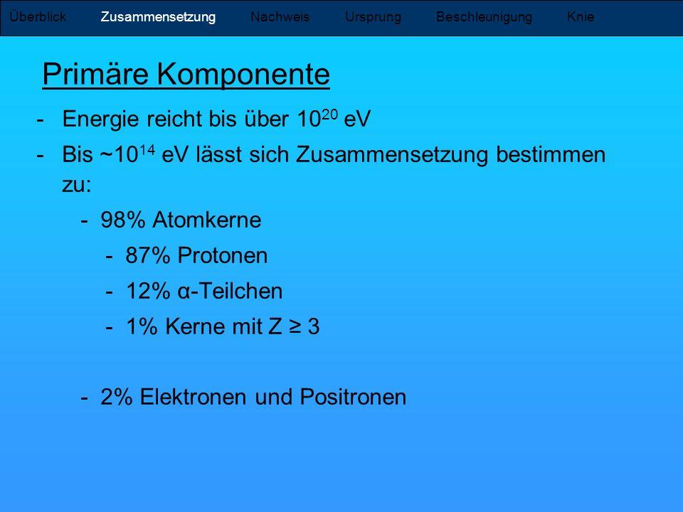 -Energie reicht bis über 10 20 eV -Bis ~10 14 eV lässt sich Zusammensetzung bestimmen zu: - 98% Atomkerne - 87% Protonen - 12% α-Teilchen - 1% Kerne m