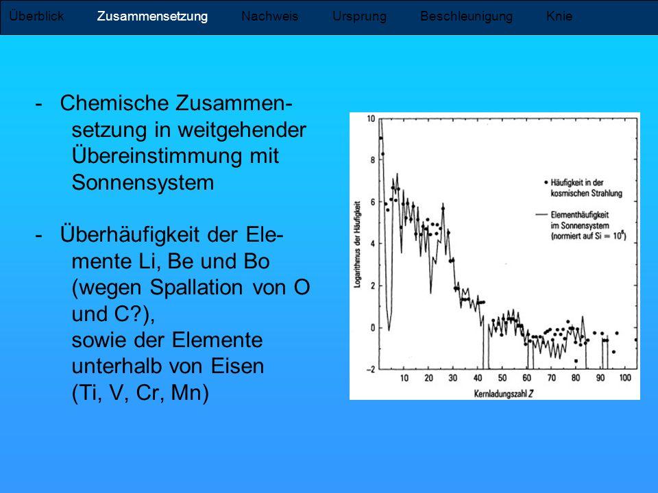 Überblick Zusammensetzung Nachweis Ursprung Beschleunigung Knie -Chemische Zusammen- setzung in weitgehender Übereinstimmung mit Sonnensystem -Überhäu