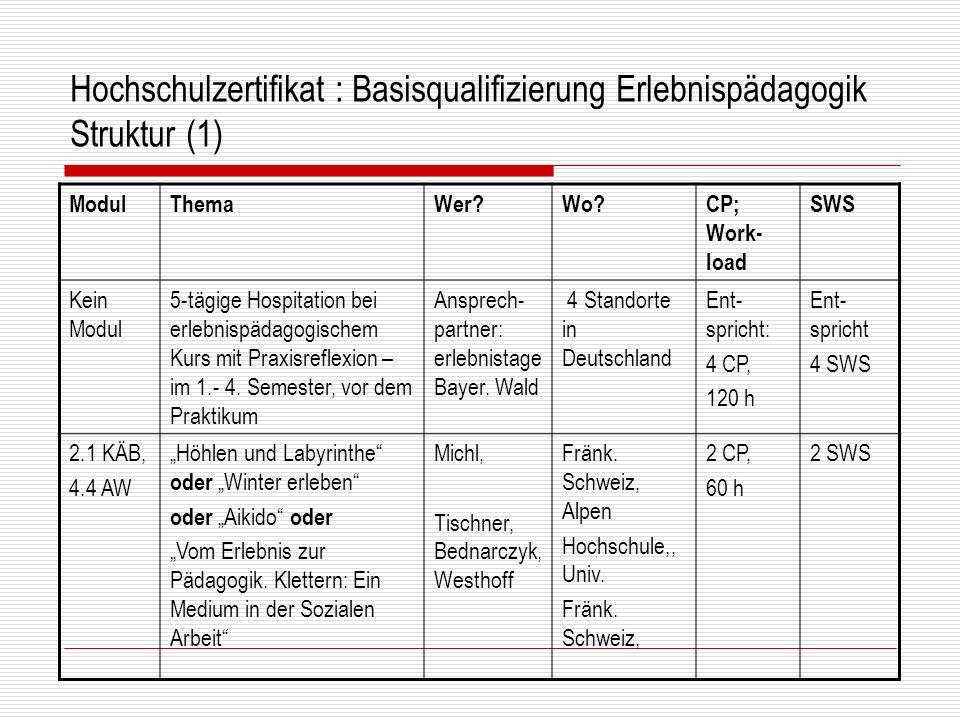 Hochschulzertifikat : Basisqualifizierung Erlebnispädagogik Struktur (1) ModulThemaWer?Wo?CP; Work- load SWS Kein Modul 5-tägige Hospitation bei erleb