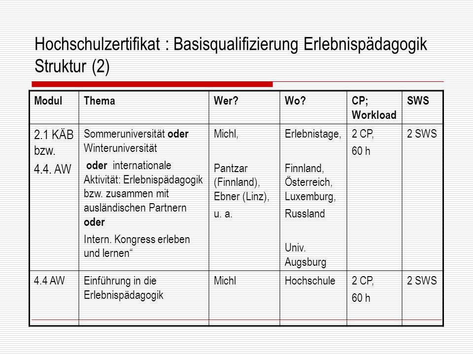 Hochschulzertifikat : Basisqualifizierung Erlebnispädagogik Struktur (2) ModulThemaWer?Wo?CP; Workload SWS 2.1 KÄB bzw. 4.4. AW Sommeruniversität oder