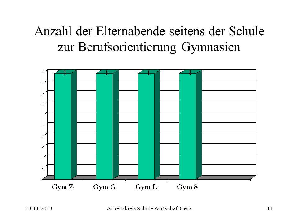 13.11.2013Arbeitskreis Schule Wirtschaft Gera11 Anzahl der Elternabende seitens der Schule zur Berufsorientierung Gymnasien