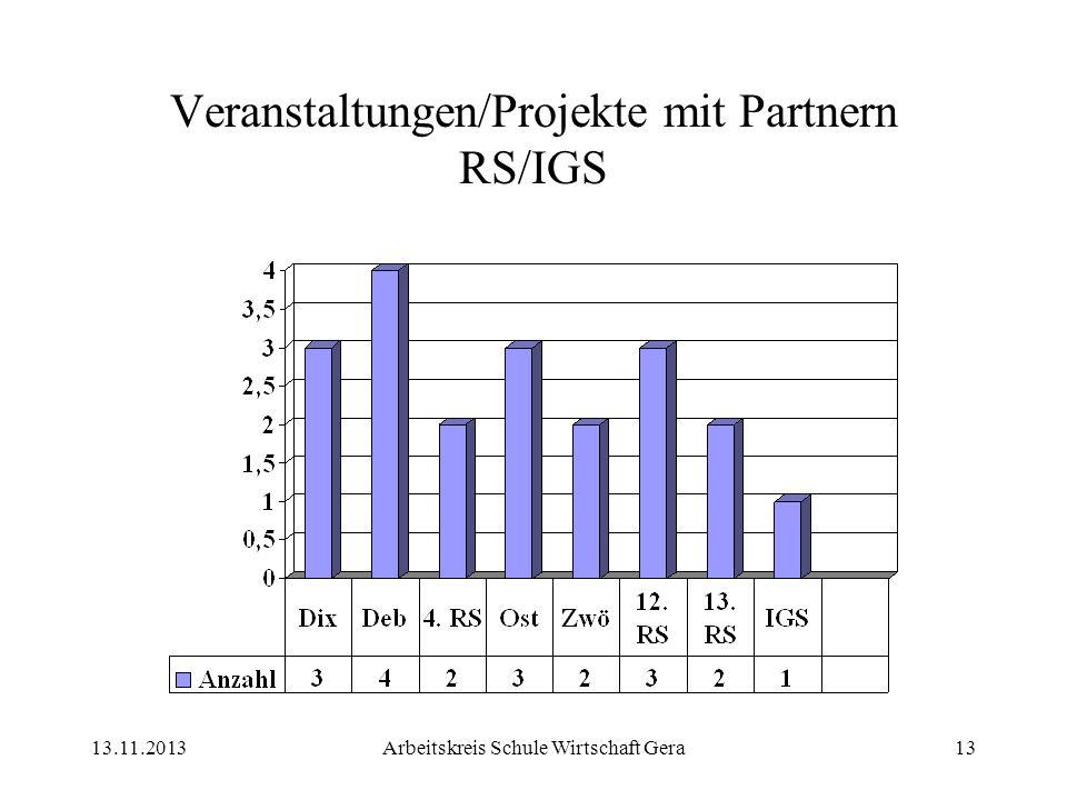13.11.2013Arbeitskreis Schule Wirtschaft Gera13 Veranstaltungen/Projekte mit Partnern RS/IGS