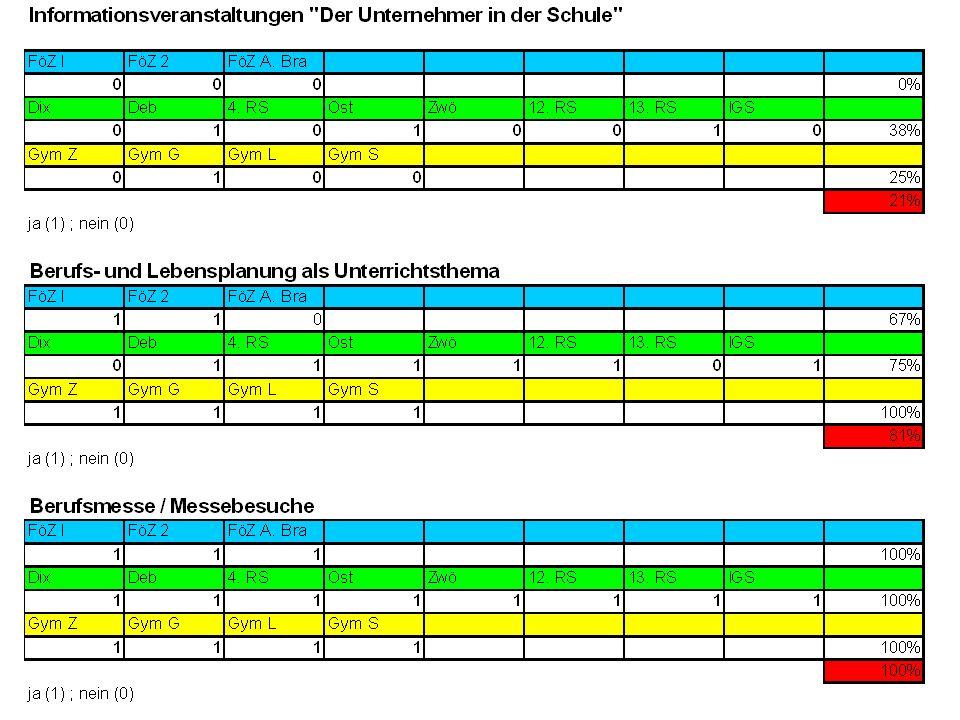 13.11.2013Arbeitskreis Schule Wirtschaft Gera15
