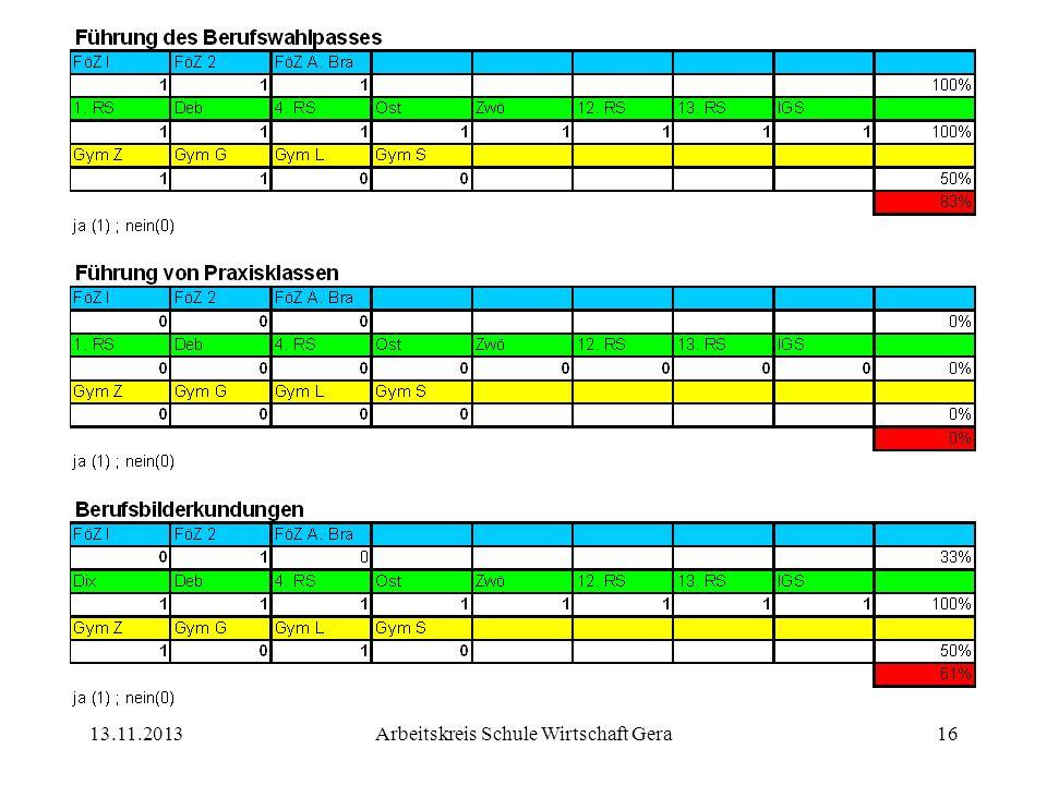13.11.2013Arbeitskreis Schule Wirtschaft Gera16