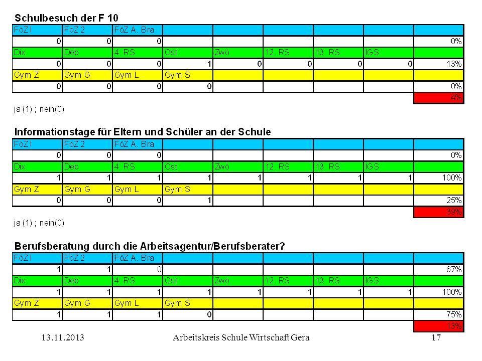 13.11.2013Arbeitskreis Schule Wirtschaft Gera17