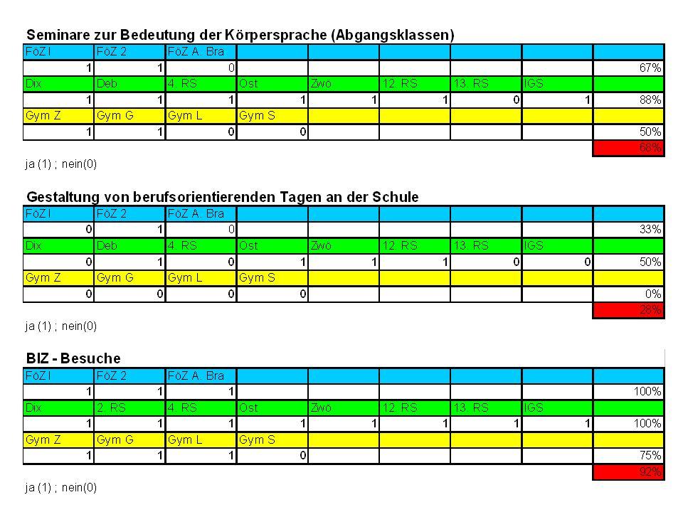 13.11.2013Arbeitskreis Schule Wirtschaft Gera18