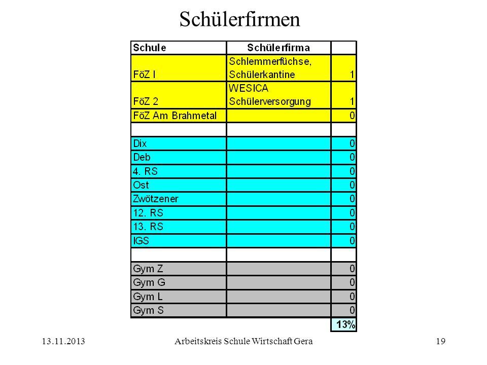13.11.2013Arbeitskreis Schule Wirtschaft Gera19 Schülerfirmen