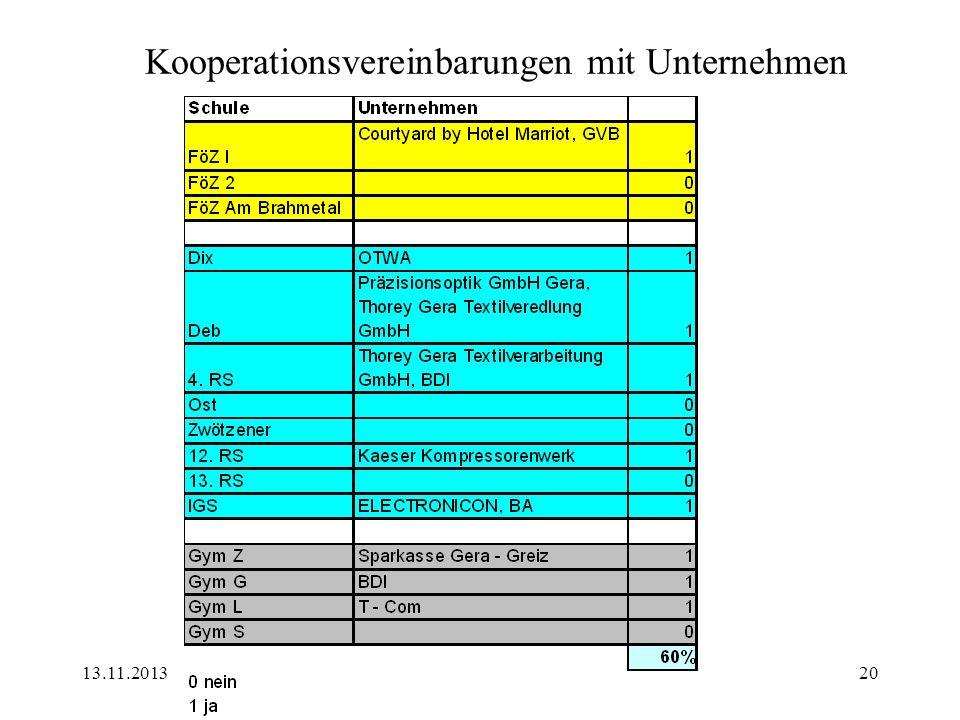 13.11.2013Arbeitskreis Schule Wirtschaft Gera20 Kooperationsvereinbarungen mit Unternehmen