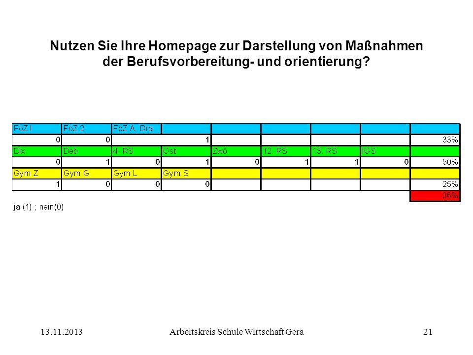 13.11.2013Arbeitskreis Schule Wirtschaft Gera21 Nutzen Sie Ihre Homepage zur Darstellung von Maßnahmen der Berufsvorbereitung- und orientierung