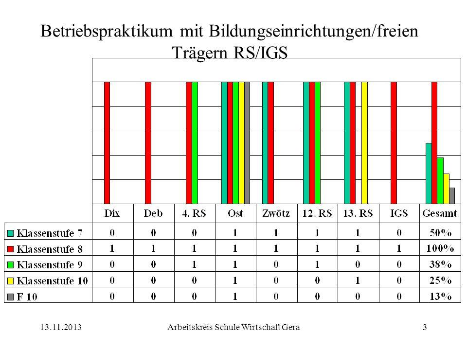 13.11.2013Arbeitskreis Schule Wirtschaft Gera3 Betriebspraktikum mit Bildungseinrichtungen/freien Trägern RS/IGS