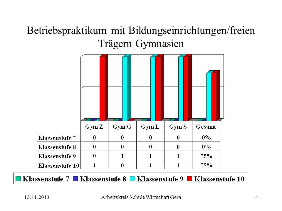 13.11.2013Arbeitskreis Schule Wirtschaft Gera4 Betriebspraktikum mit Bildungseinrichtungen/freien Trägern Gymnasien