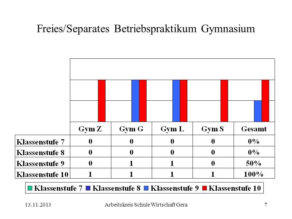 13.11.2013Arbeitskreis Schule Wirtschaft Gera7 Freies/Separates Betriebspraktikum Gymnasium