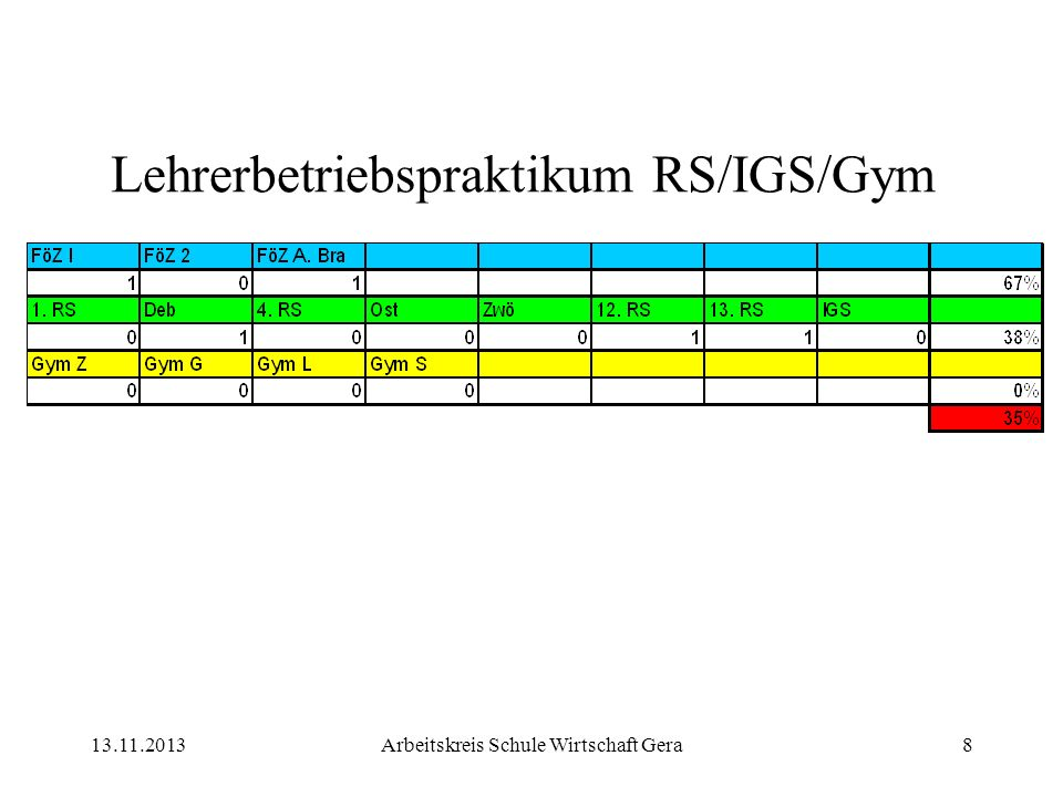 13.11.2013Arbeitskreis Schule Wirtschaft Gera8 Lehrerbetriebspraktikum RS/IGS/Gym