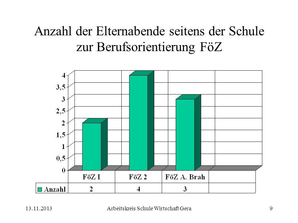 13.11.2013Arbeitskreis Schule Wirtschaft Gera9 Anzahl der Elternabende seitens der Schule zur Berufsorientierung FöZ