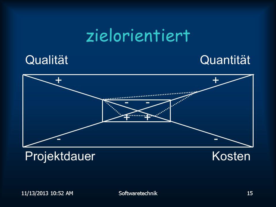 11/13/2013 10:54 AMSoftwaretechnik14 Softwaretechnik Zielorientierte Bereitstellung und systematische Verwendung von Prinzipien,Methoden,Konzepten, Notationenund Werkzeugen für die arbeitsteilige, ingenieurmäßige Entwicklung und Anwendung von umfangreichen Software-Systemem H.