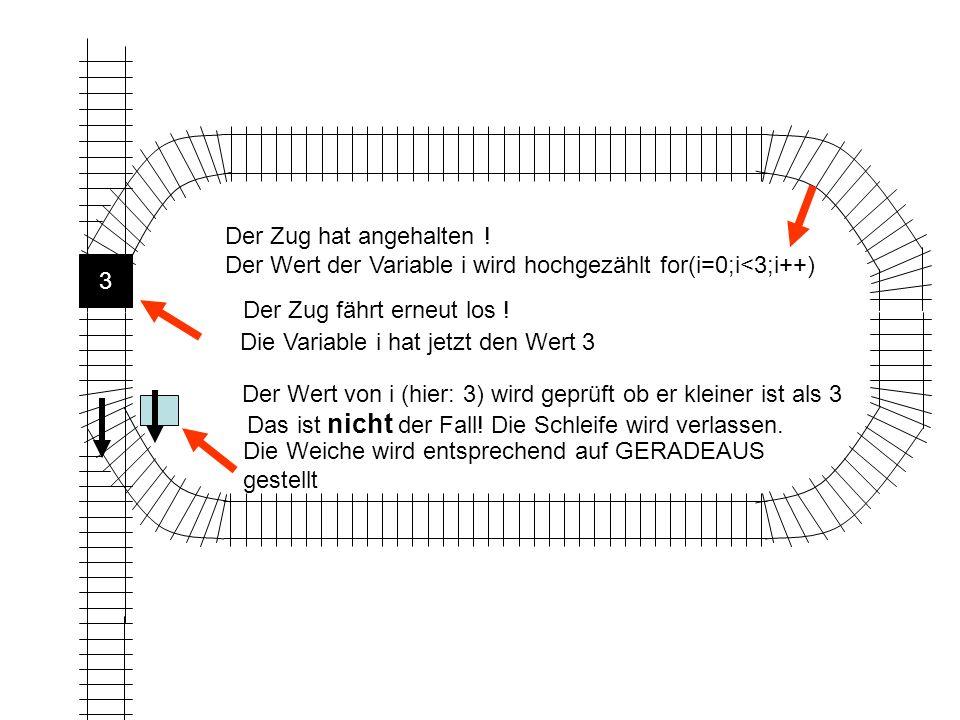 Die Variable i hat jetzt den Wert 3 Der Wert von i (hier: 3) wird geprüft ob er kleiner ist als 3 Das ist nicht der Fall.
