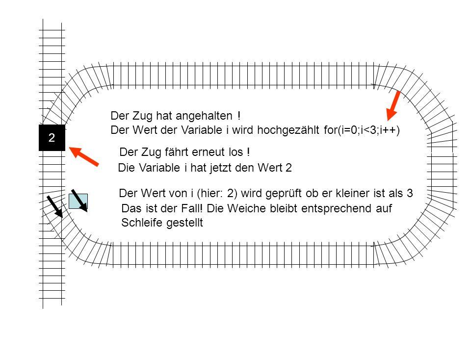Die Variable i hat jetzt den Wert 2 Der Wert von i (hier: 2) wird geprüft ob er kleiner ist als 3 Das ist der Fall.