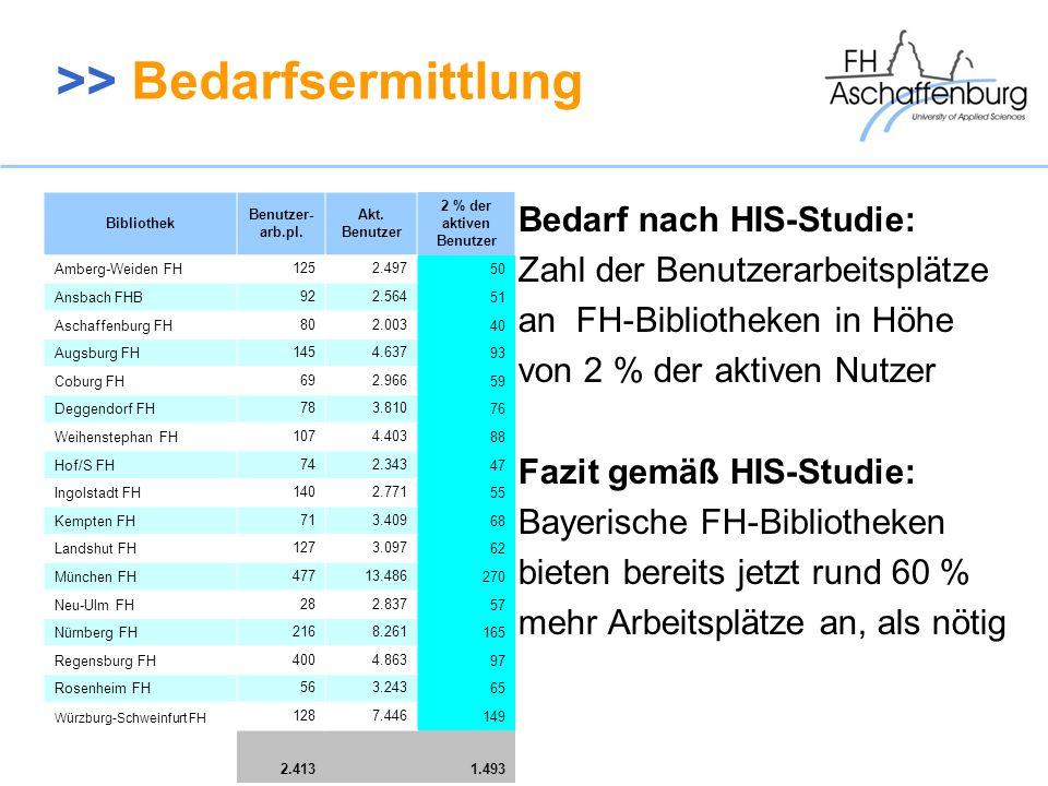 >> Bedarfsermittlung Bedarf nach HIS-Studie: Zahl der Benutzerarbeitsplätze an FH-Bibliotheken in Höhe von 2 % der aktiven Nutzer Fazit gemäß HIS-Stud